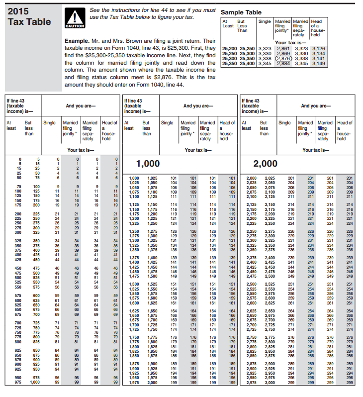 Irs 2018 tax tables and tax brackets 2018 federal income for Table 6 irs publication 501
