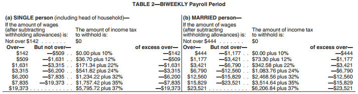 irs 2018 tax tables and tax brackets 2018 - federal income tax 2018