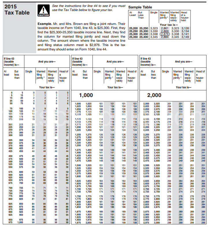 Irs 2017 Tax Tables And Tax Brackets 2016 Federal Income